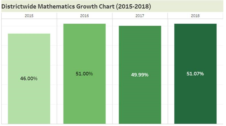 Math Growth Chart