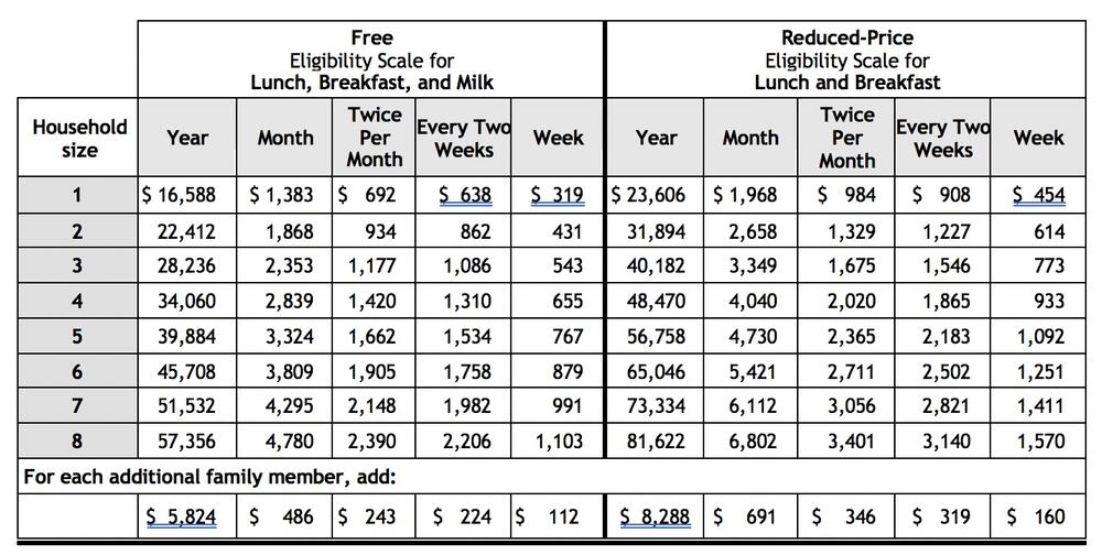 Free and Reduced Meals Pricing Table